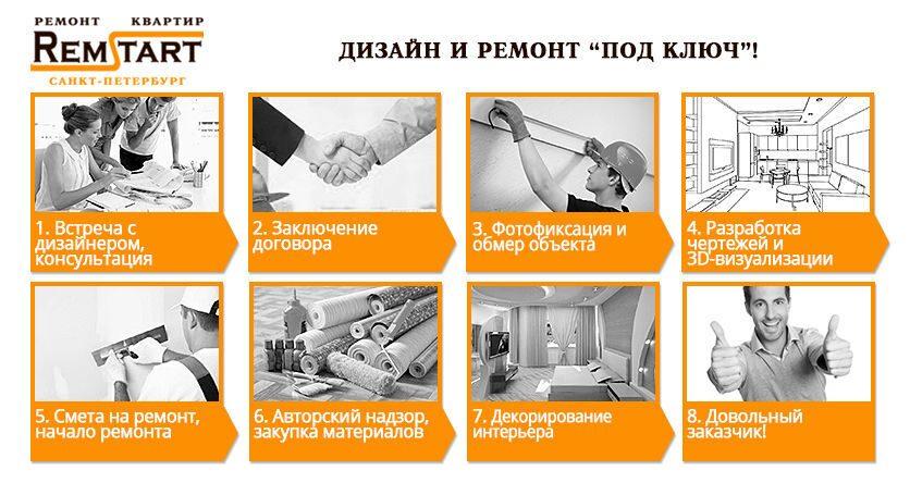 Дизайн квартир Ремстарт СПБ