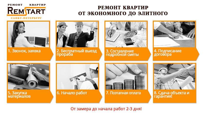 Ремонт квартир Ремстарт СПБ